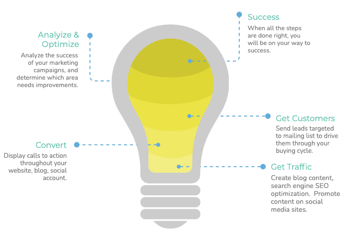 Steps to Four marketing stages