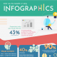 What are the benefits of using Infographics