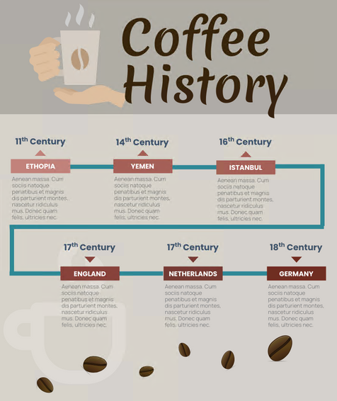 Coffee Introduction Timeline Thumbnail