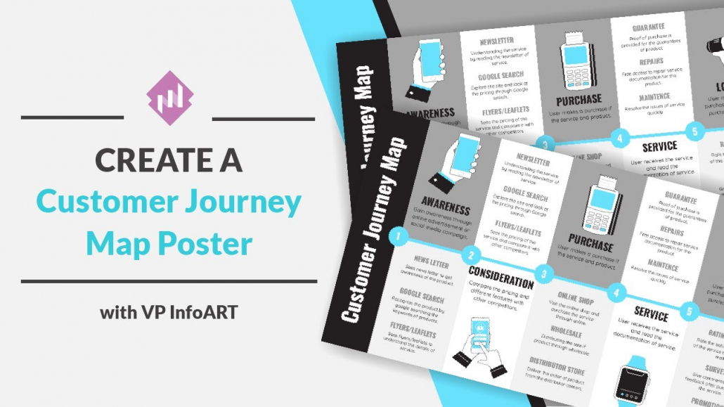 Create Customer Journey Map Posters
