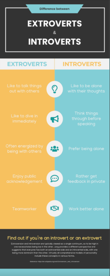 Extroverts vs Introverts Infographic