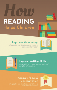 How Reading Helps Children Infographic Thumbnail