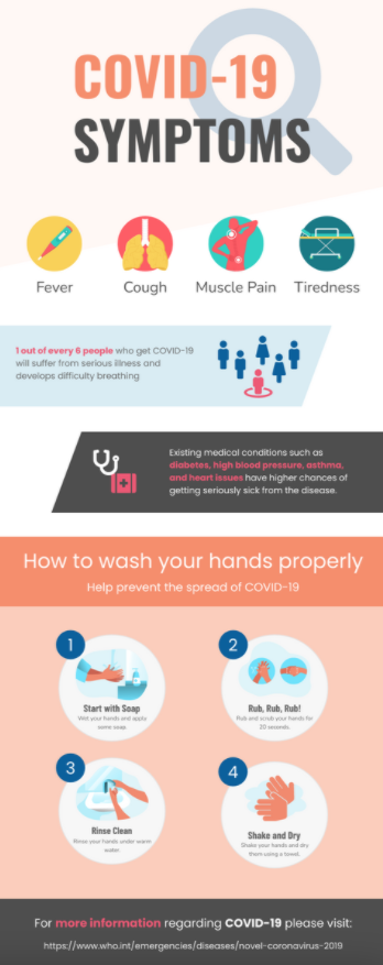 Infographic for COVID-19