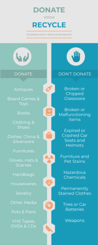What to Donate to Charity