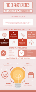The characteristics of low emotional intelligence