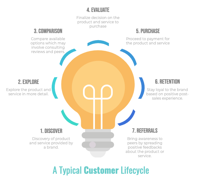 What is a Customer Journey light bulb
