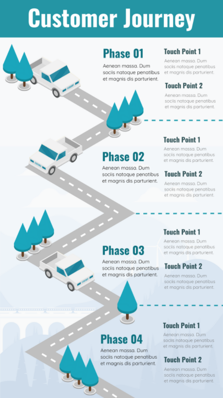 What is a Customer Journey sample 2