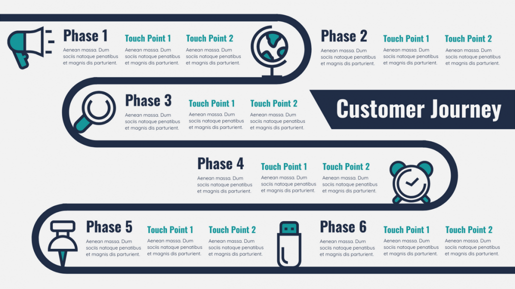 What is a Customer Journey sample 3